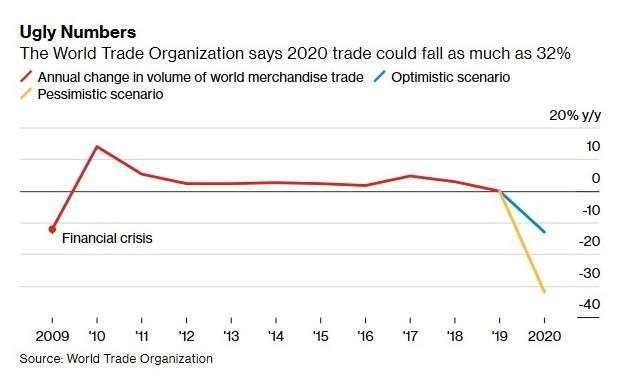 全球貿易量 (圖:Bloomberg)