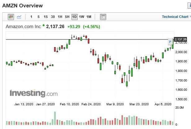 亞馬遜股價日k線圖