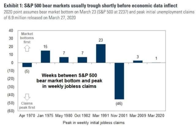高盛認為熊市通常會在經濟數據觸底之前探底。(圖片:高盛)