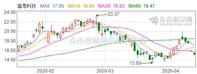 資料來源: 東方財富網, 藍思科技股價日線走勢
