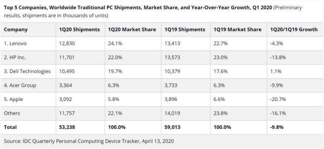 全球 PC 供應商出貨量排名 (圖片:IDC)