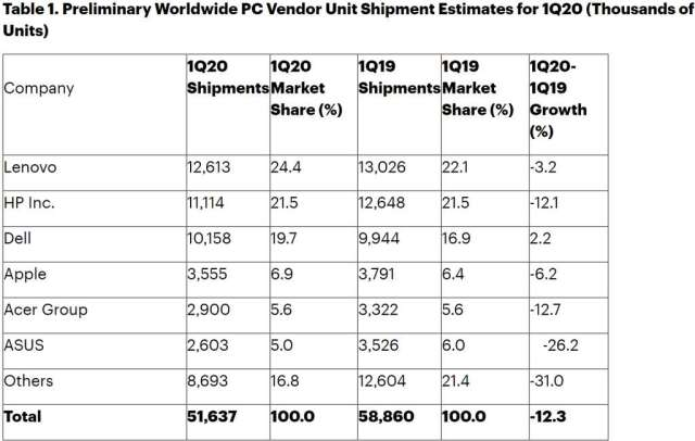 全球 PC 供應商出貨量排名 (圖片:Gartner)