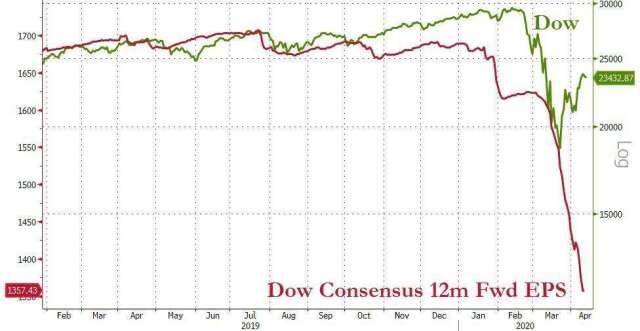 美股走勢脫離基本面看法 (圖表取自 Zero Hedge)