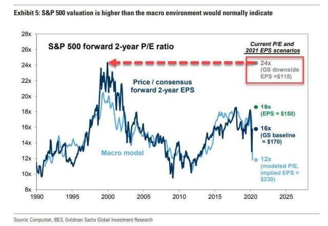 高盛預計美股本益比將攀高 (圖表取自 Zero Hedge)