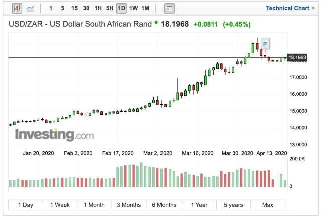南非幣兌美元匯率日線走勢 (圖:Investing.com)