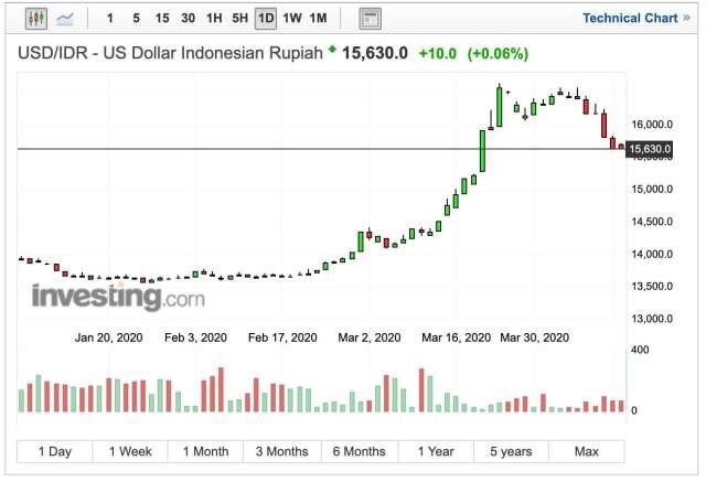 印尼盾兌美元匯率日線走勢 (圖:Investing.com)