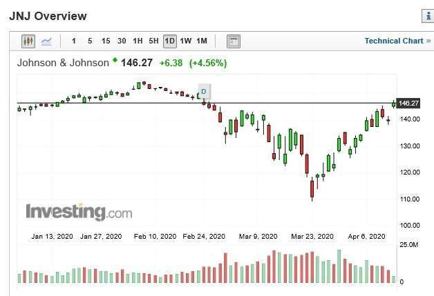 嬌生股價日 k 線圖