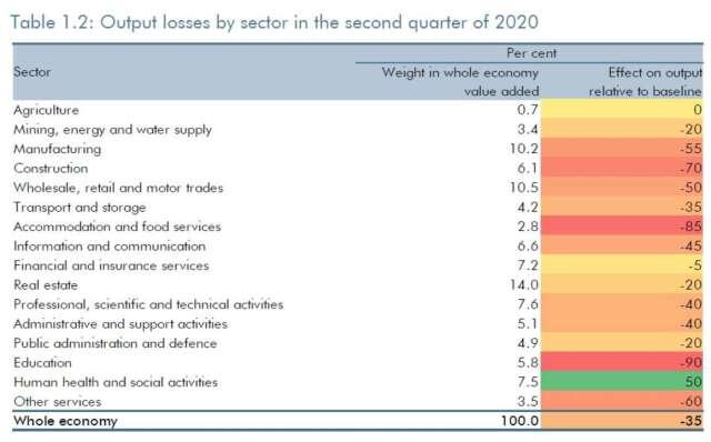 2020 年第 2 季英國各部門產出損失預期 (圖:英國預算責任辦公室)