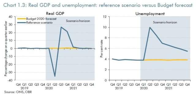 2020-2021 財年英國實際 GDP 和失業率預期 (圖:英國預算責任辦公室)