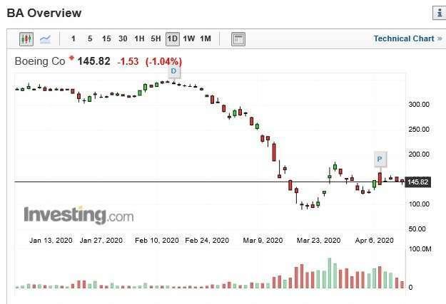 波音股價日 k 線圖
