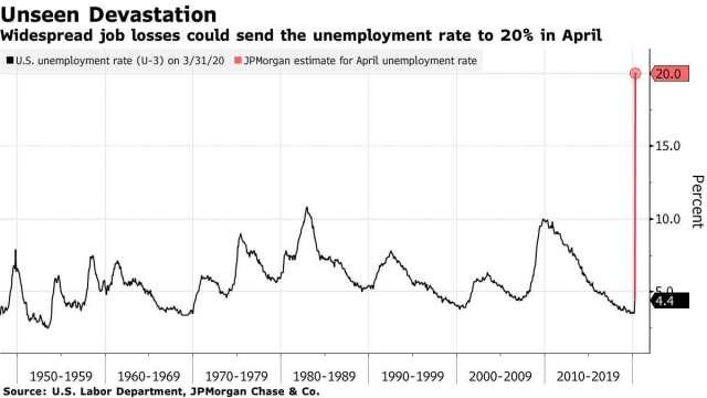 美國歷年失業率,紅色為小摩預估值 (來源: Bloomberg)