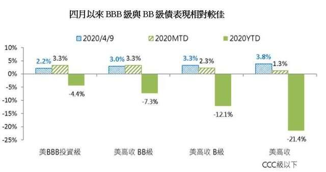 資料來源:Bloomberg、美銀美林總報酬指數,截至2020/4/9,富蘭克林華美投信整理。