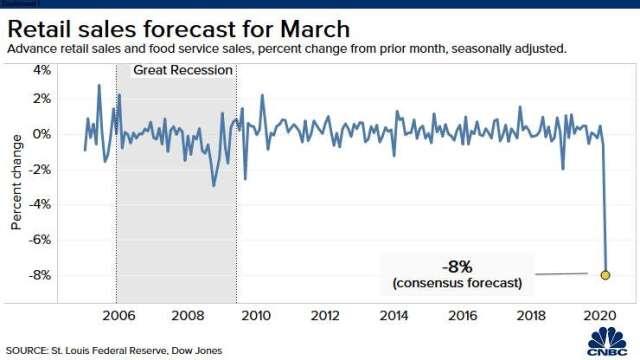 美國 3 月份零售額預估將月減 8%(圖片:CNBC)