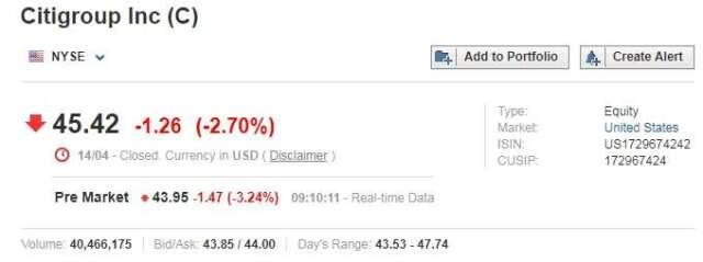 花旗股價盤前重挫 3.24% 圖片:investing.com