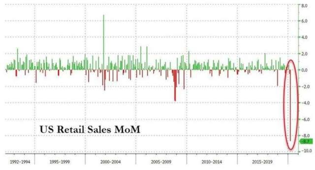 美國 3 月零售銷售跌幅創下歷史最差紀錄 (圖:Zerohedge)