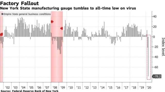 紐約 Fed 製造業指數 (圖:Bloomberg)
