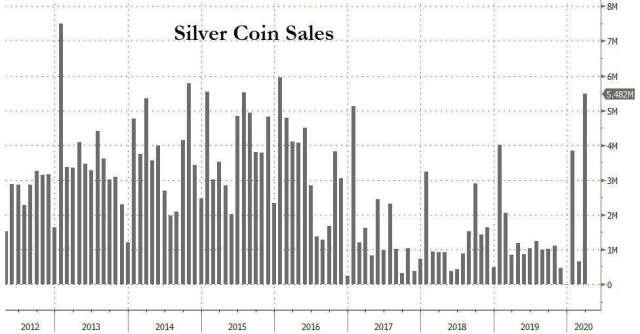 銀幣銷售數據(圖表取自Zero Hedge)