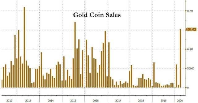 金幣銷售數據(圖表取自Zero Hedge)