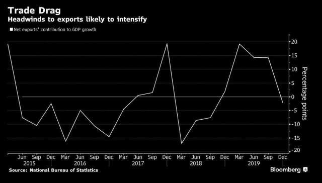 中國淨出口對 GDP 成長的貢獻 (圖:Bloomberg)