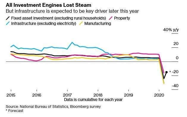 中國固定資產投資 (圖:Bloomberg)