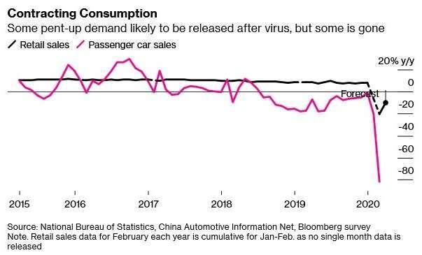 中國零售、汽車銷售 (圖:Bloomberg)