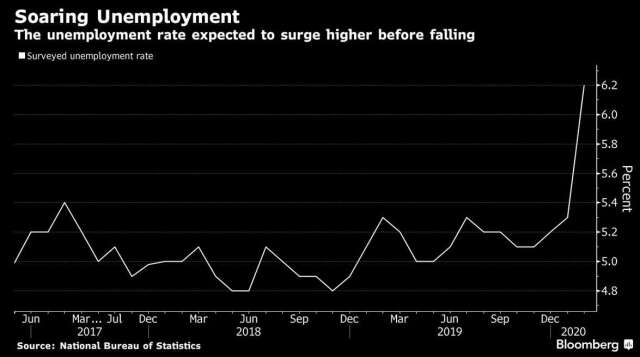 中國失業率 (圖:Bloomberg)