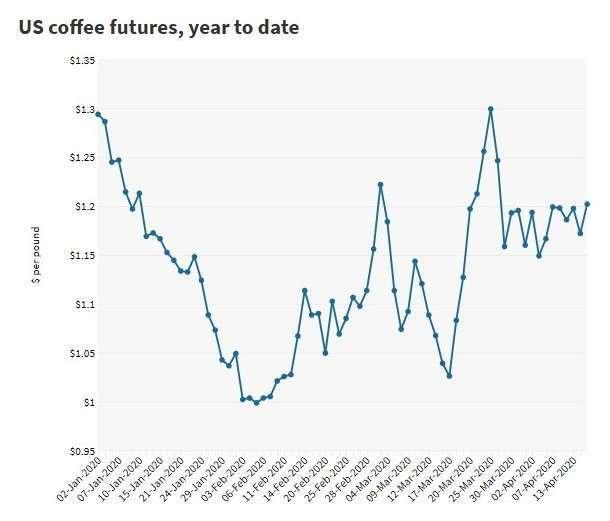 咖啡豆期貨價格走勢 (圖:CNBC)
