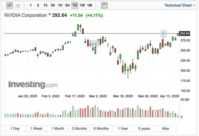 Nvidia 股價日線走勢 (圖:Investing.com)