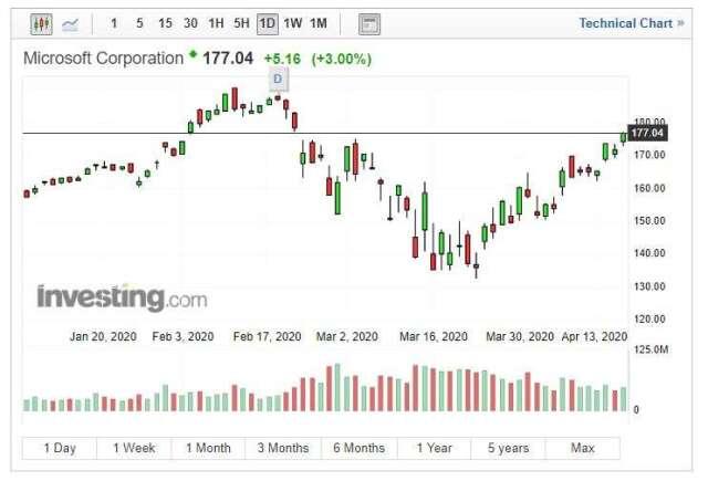 微軟股價 (圖片: INVESTING)
