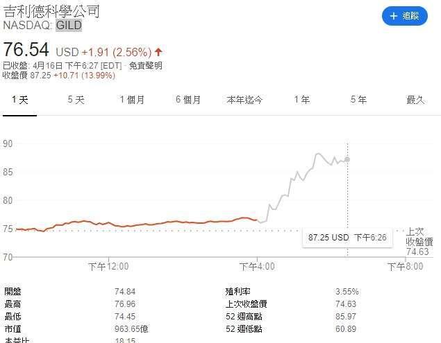 吉利德科學週四盤後股價大漲。