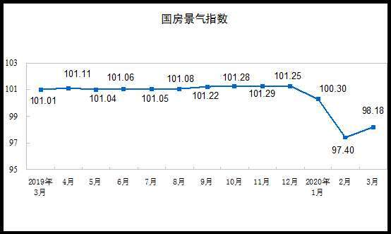 (圖表取自統計局官網)