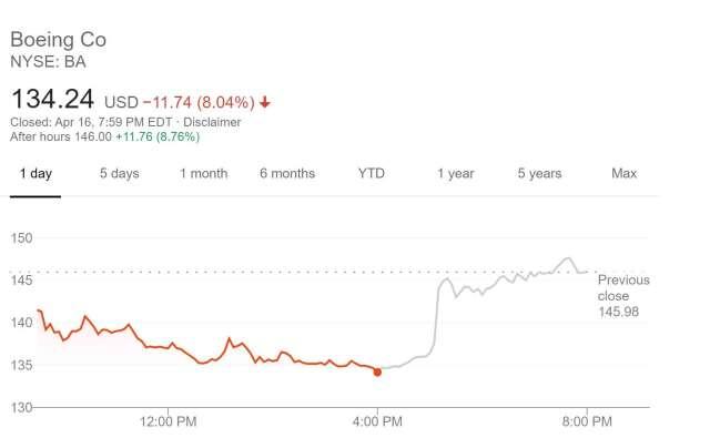波音盤後上漲 8.76%(圖片:谷歌)
