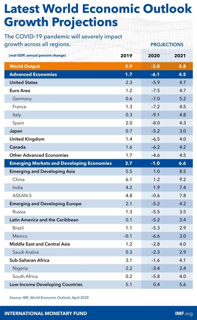 IMF 預計今年全球經濟將萎縮 3%(圖片:IMF)