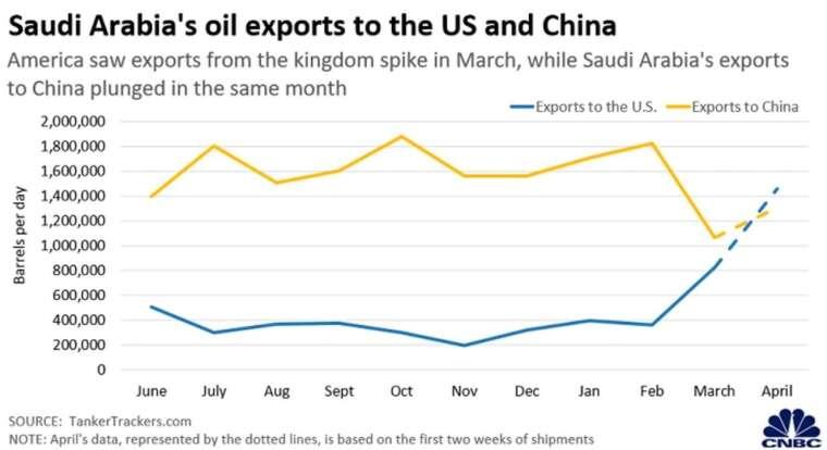 沙烏地阿拉伯對中國、美國石油出口量 (圖:CNBC)