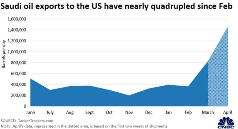 沙烏地阿拉伯對美國石油出口量 (圖:CNBC)