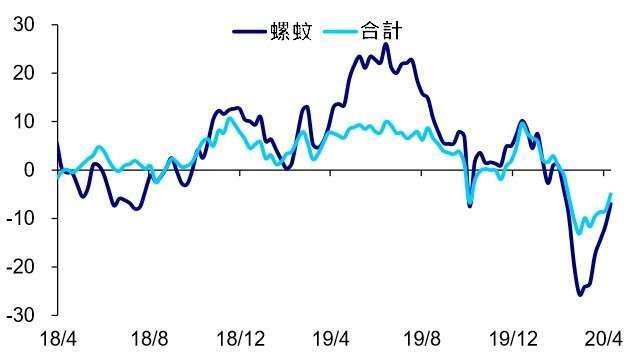 資料來源: wind,Mysteel 重點鋼廠鋼材產量 YOY(%)