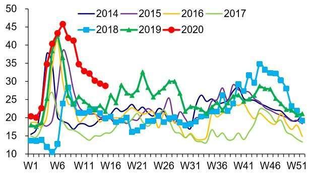 資料來源: wind,中國五大發電集團煤炭庫存可用天數 (天)