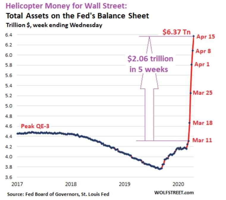 Fed 資產負債表近 5 週來暴增 2.06 兆美元 (圖:Wolf Street)