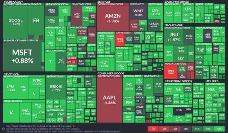 標普 11 大板掌聲響起。能源週五翻紅領漲,其次金融和工業板塊。科技五大巨擎漲跌互見。(圖片:FINVIZ)