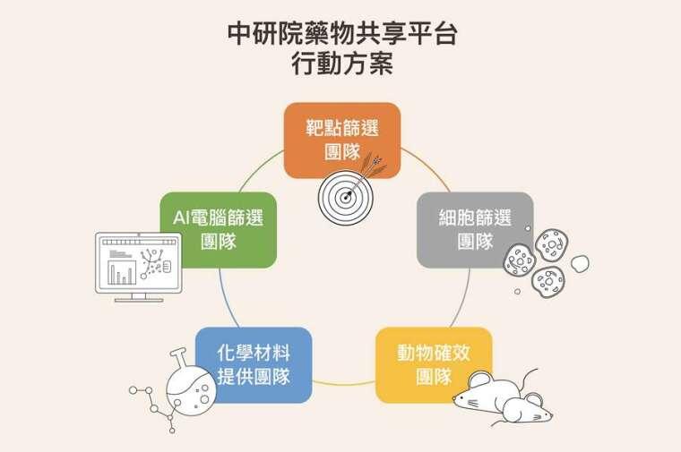 資料來源│謝興邦 圖說設計│黃曉君、林洵安