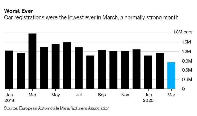 歐洲汽車銷量 (圖片: 彭博社)