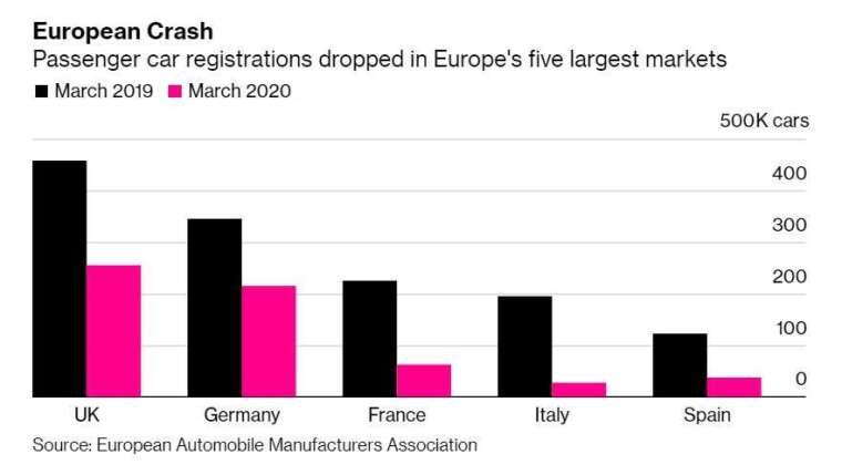 歐洲五大受重創汽車市場 (圖片: 彭博社)