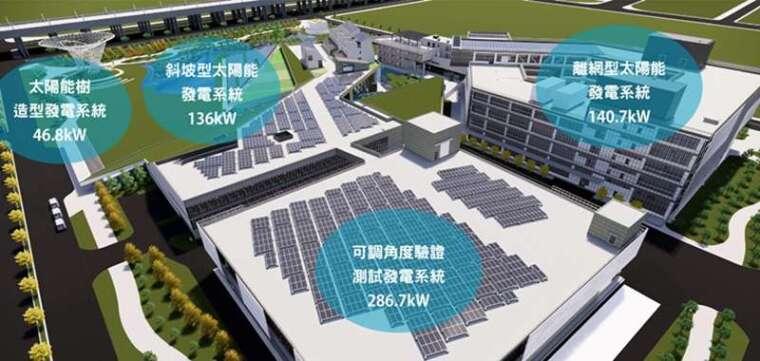 沙崙智慧綠能科學城的「綠能科技示範場域」中,規劃多樣式太陽光電發電系統,進行長期驗證,總規劃設置容量為 1,041kW。