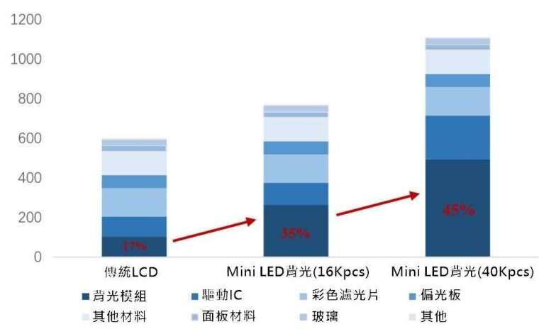 (資料來源: ofweek) 過高的背光模組成本制約 Mini LED 前進腳步