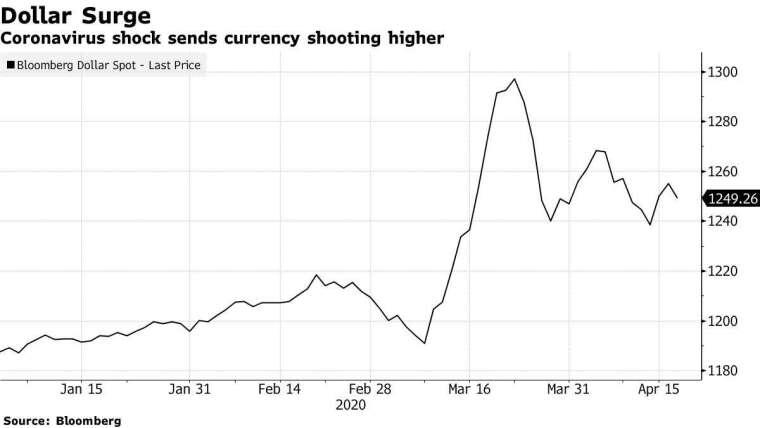 彭博美元現貨指數 圖片:Bloomberg