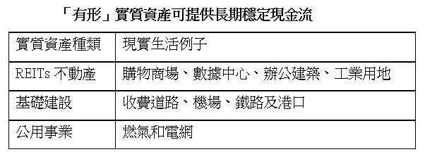 資料來源:中國信託投信整理