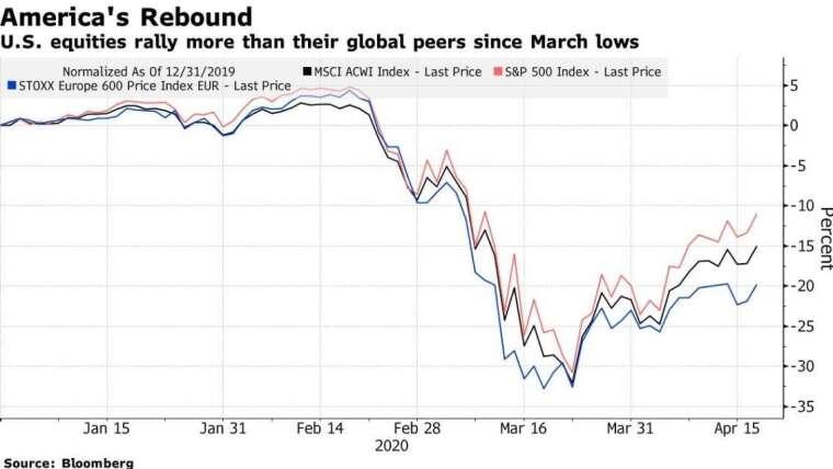 S&P 500 指數走勢圖 (圖:Bloomberg)
