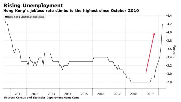 2020 年 1 月至 3 月,香港失業率攀升至 2010 年 10 月新高 (圖:Bloomberg)