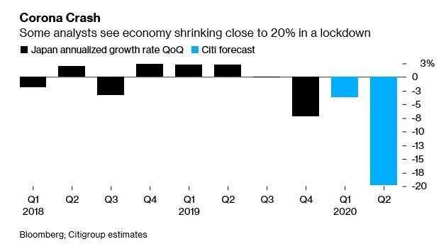 日本 GDP 增長率 (圖:Bloomberg)
