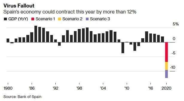 西班牙 GDP 增長率 (圖:Bloomberg)